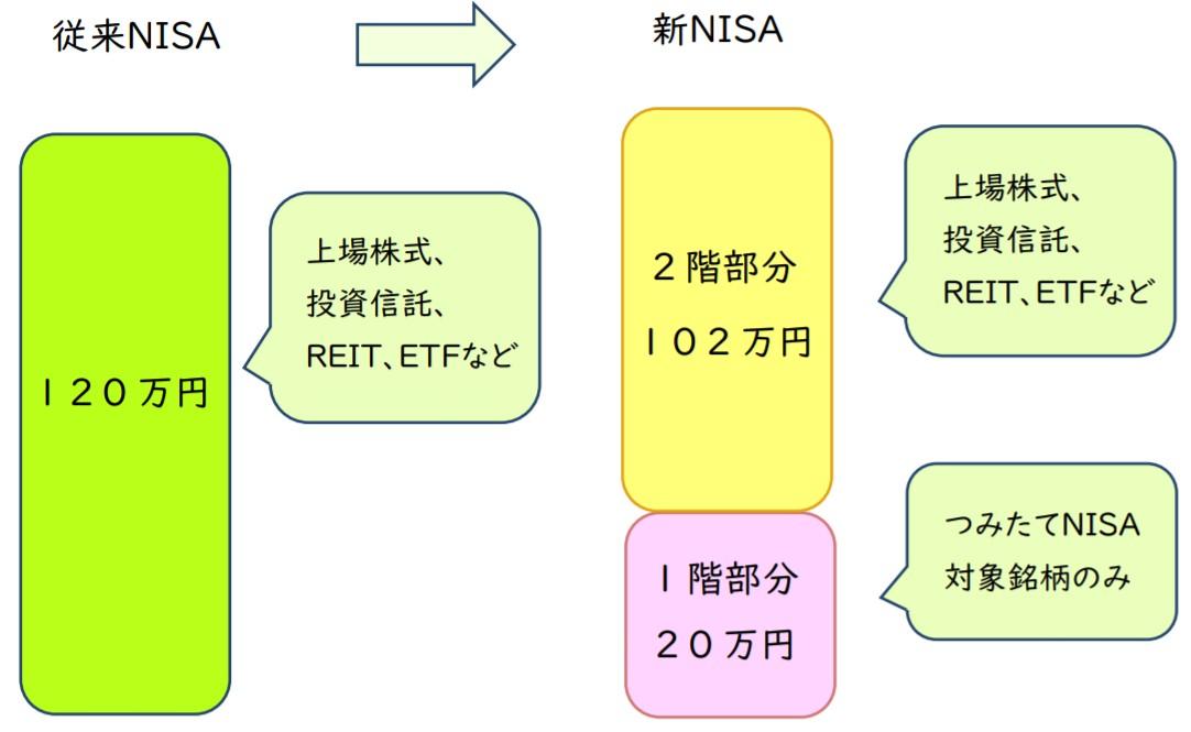 新NISA